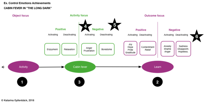 Part 3, Narrative bridging on testing an experience